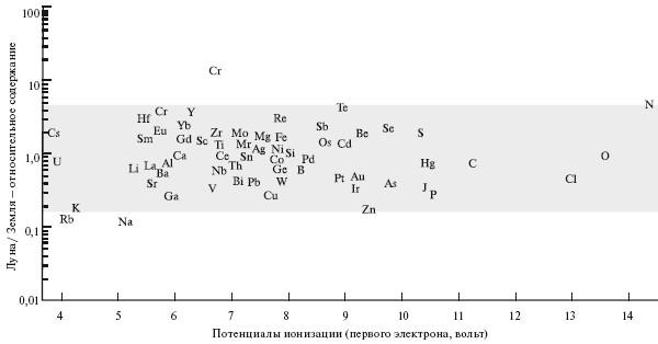 Распределение элементов в
