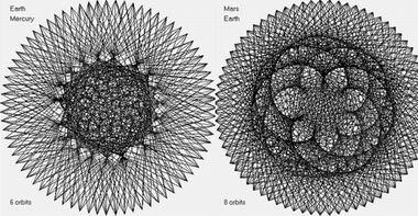 Синхронизмы Земля-Меркурий и Марс-Земля