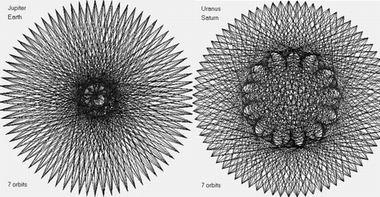 Синхронизмы Юпитер-Земля и Уран-Сатурн