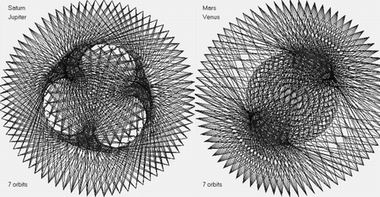 Синхронизмы Сатурн-Юпитер и Марс-Венера
