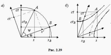 Рис. 2.39 (а) и (б)