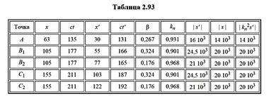 табл. 2.93