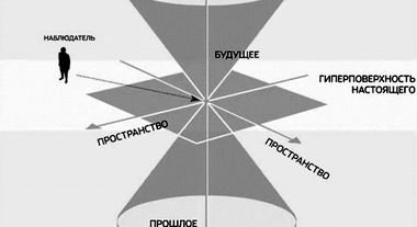 Трехмерная диаграмма Минковского