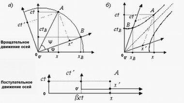 Рисунок движения осей