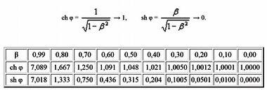 гиперболические функции ведут себя следующим образом