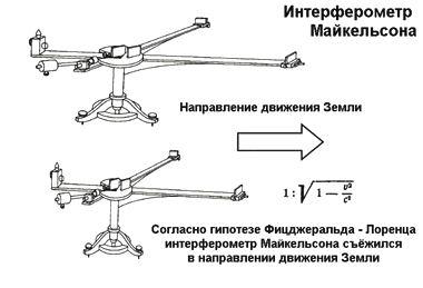 Гипотеза Фицджеральда – Лоренца