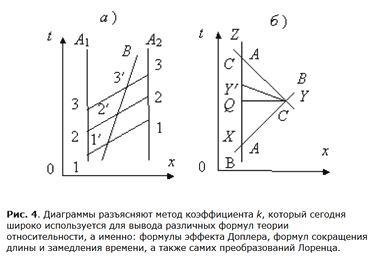 Диаграммы разъясняют метод коэффициента k