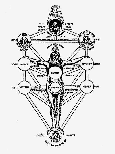 Схема тела, плоти, древа чакр,